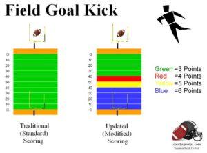 american football Scoring